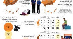 Desapariciones en la comunidad valenciana