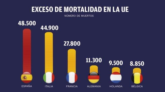 España lidera Europa por muertes de Covid19
